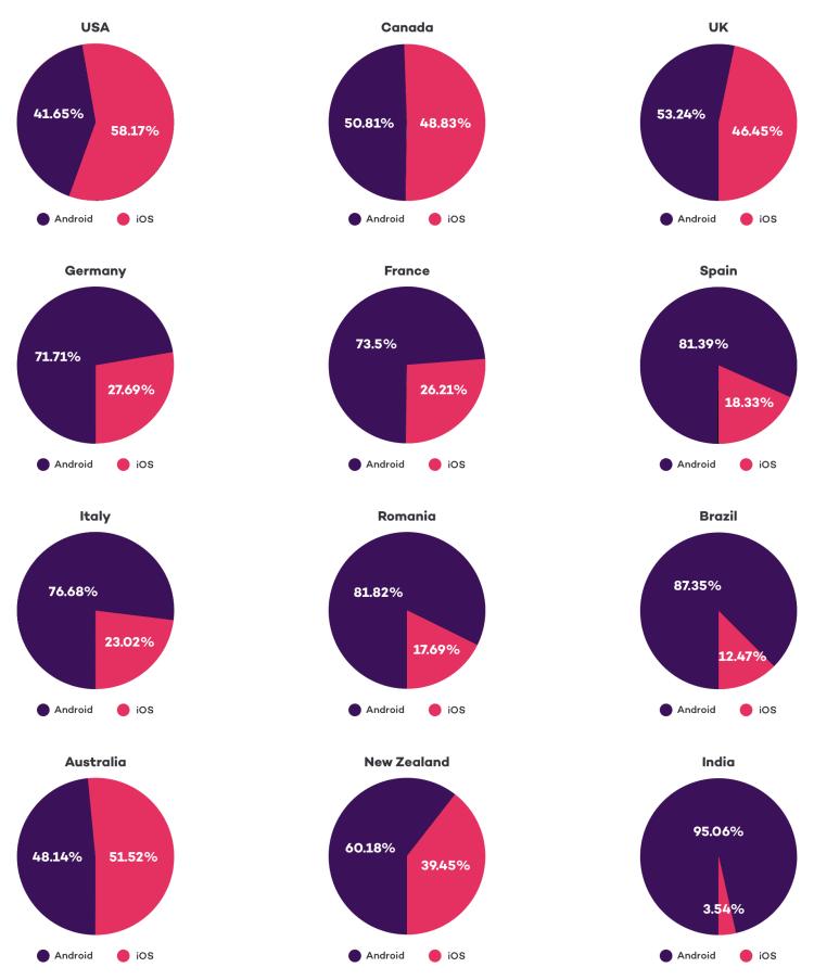 iOS vs Android Market Share | Tapptitude