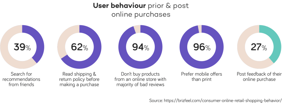 user behaviour prior and post online purchases
