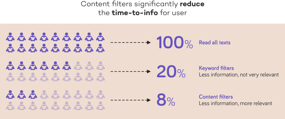 content filters significantly reduce the time-to-info