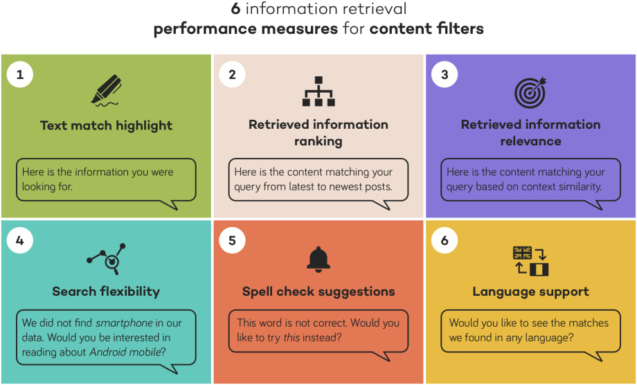 content filters performance assessment
