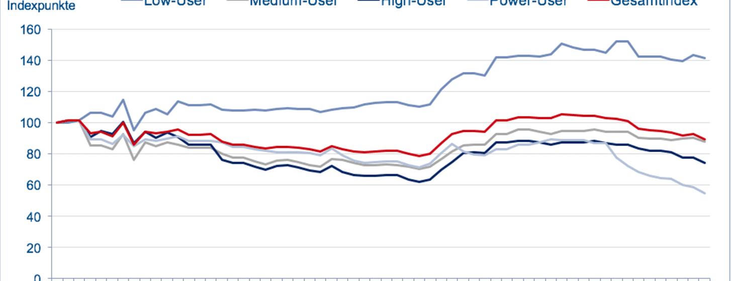 RTR: Sinkende Preise in Q4/2015