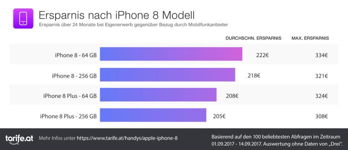 iPhone 8 selbst kaufen spart im Schnitt 222€