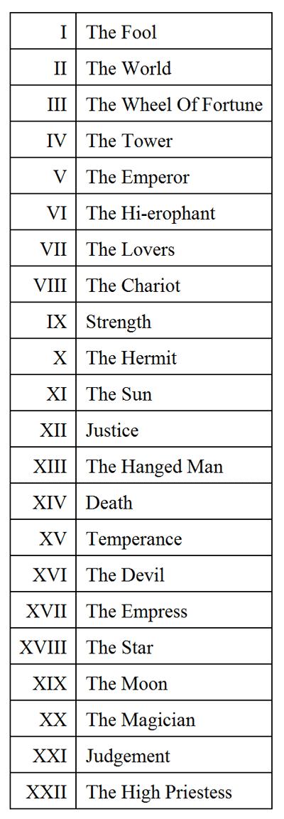 major arcana numerical list
