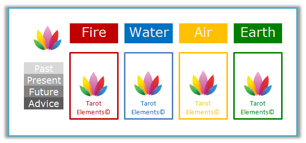 tarot-elements-past-present-future-tarot-spread-header