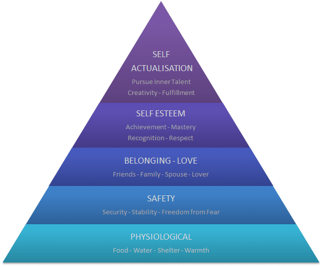 maslows hierarchy of needs graphic