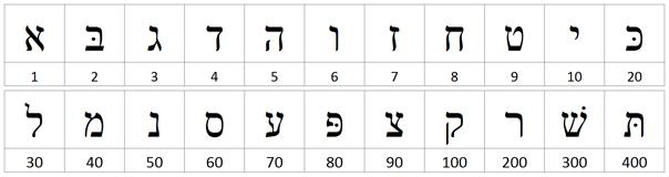 hebrew alphabet number values chart