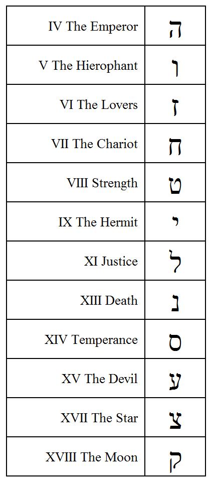 Hebrew Simple Letters & Golden Dawn Zodiac Correspondences