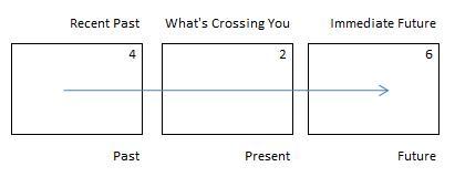 celtic cross tarot spread layout horizontal past present future
