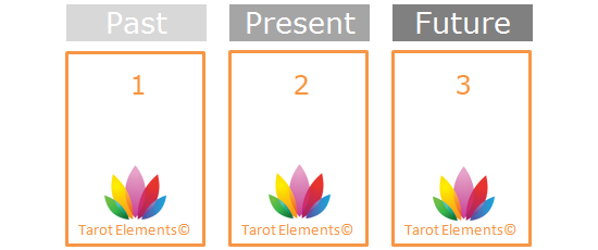 simple past, present, future tarot spread