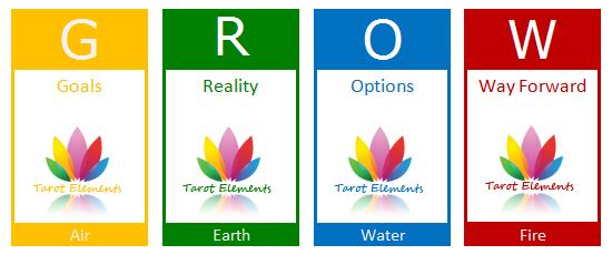 grow model tarot spread layout