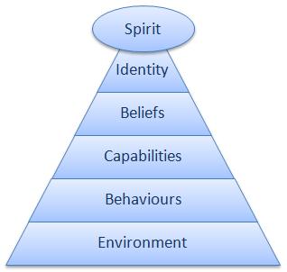 Logical Levels Model