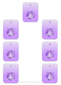 Tarot Lady's Horseshoe Spread | Tarot Elements