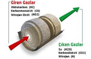 katalitik konvertör nedir ?