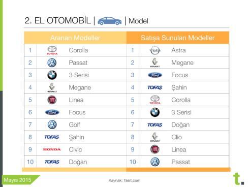 İkinci elde Mayıs 2015'in en popüler otomobil modelleri
