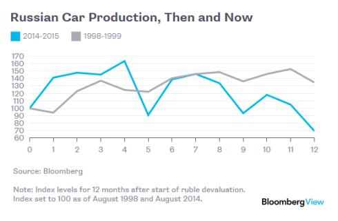rusya araba üretimi