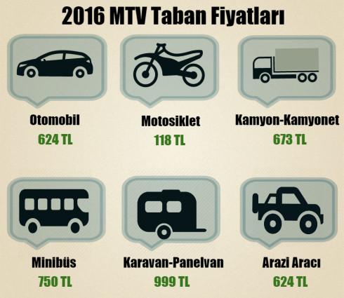 Motorlu taşıtlar fiyatları