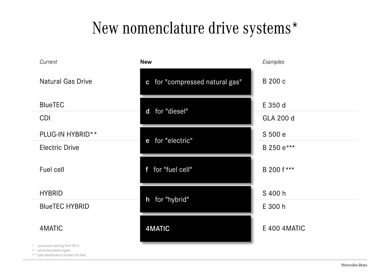 Yeni Mercedes-Benz sınıfları