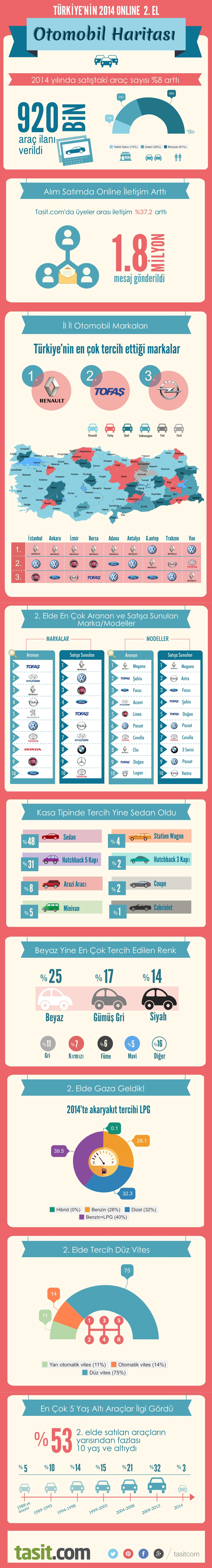 Tasit com 2014 Infografik