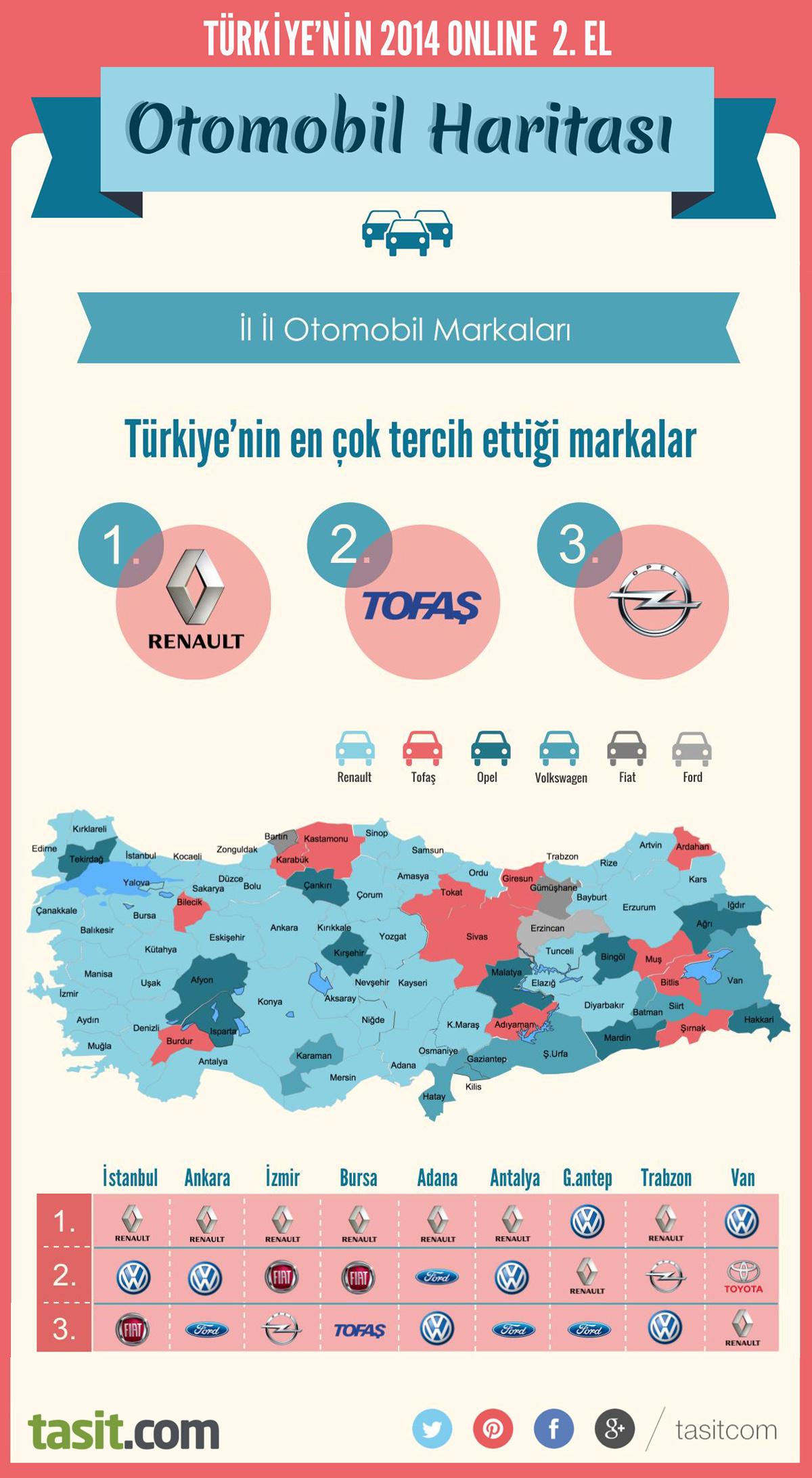 Renault, Türkiye'de 2014'te ikinci elde de en çok tercih edilen marka oldu.