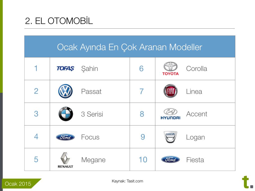 İkinci elde Ocak ayında en çok aranan modeller