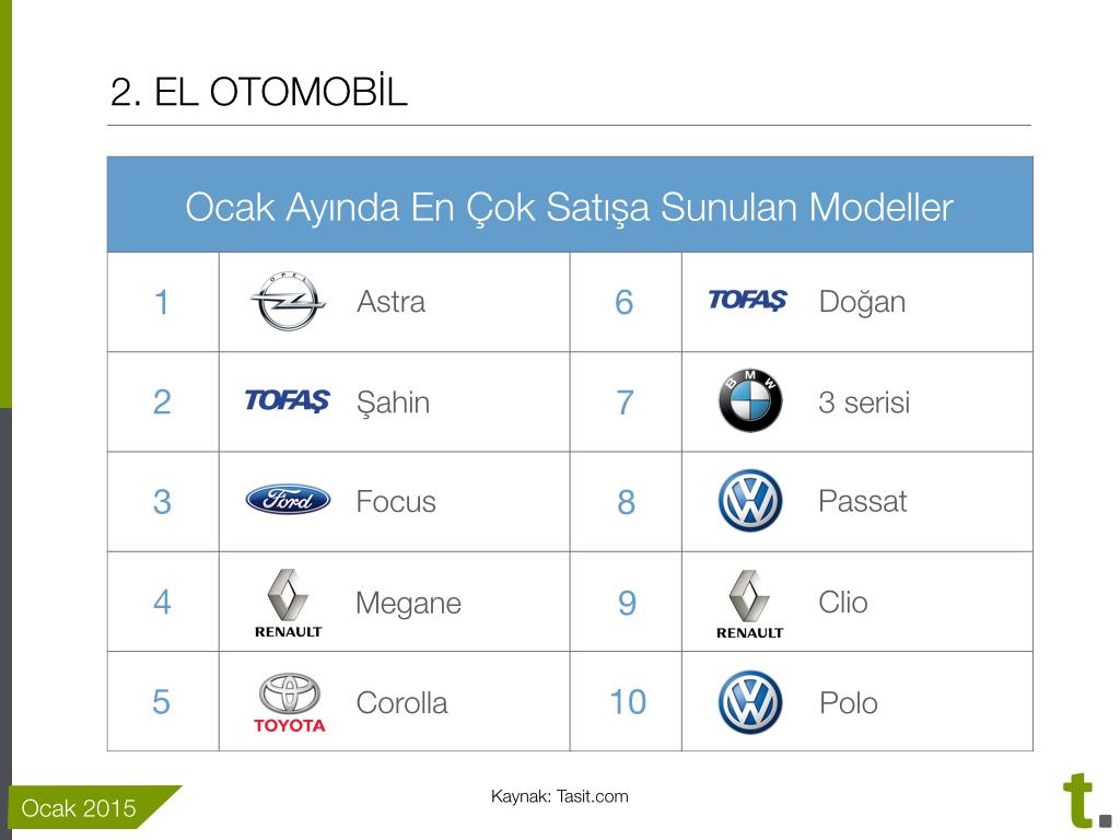 En çok satışa sunulan ikinci el otomobil modelleri