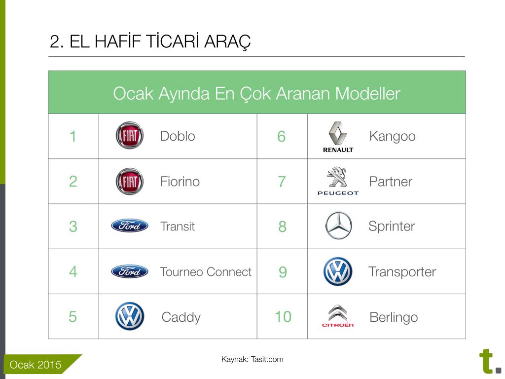 İkinci el hafif ticari araçlarda en çok aranan modeller