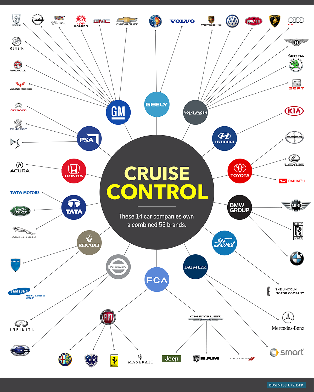 55 marka bu 14 otomobil firmasına ait.