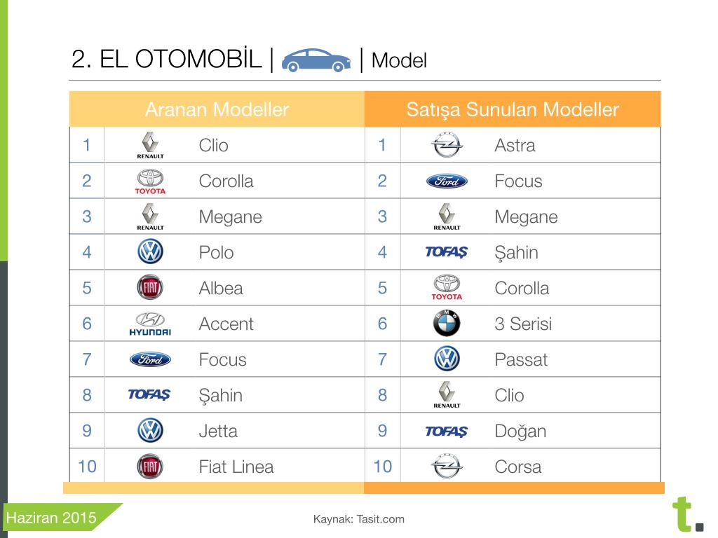 Ocak-Haziran 2015 en çok rağbet gören ve satışa sunulan ikinci el otomobil modelleri