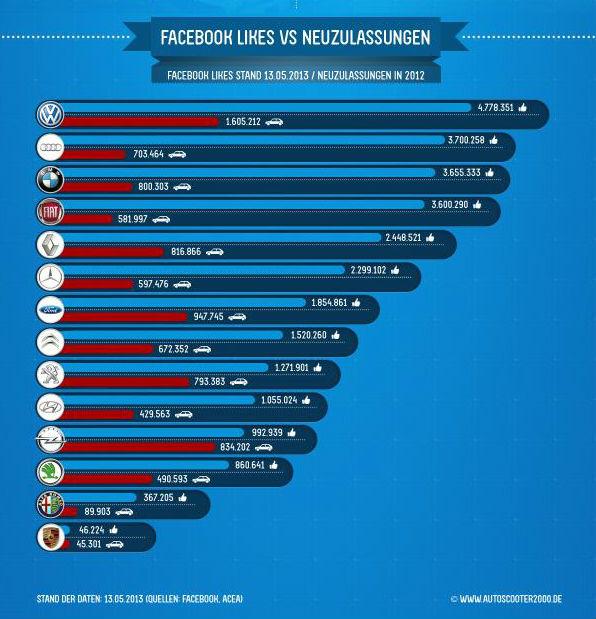 Autoscooter2000 infografiğine göre otomobil markalarının facebook hayran sayıları