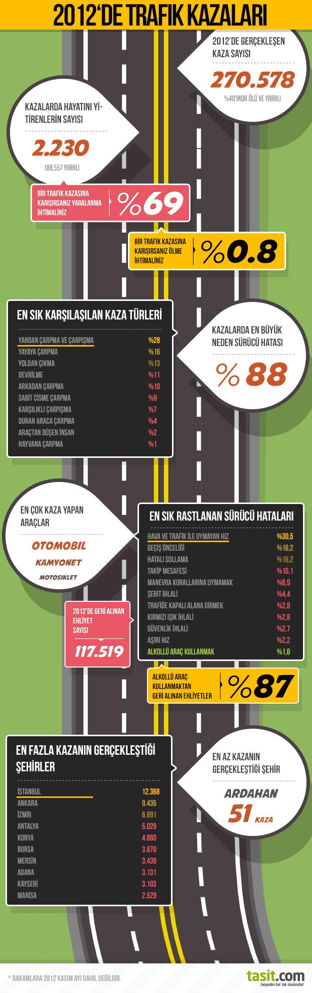 Türkiyede trafik kazalarının sık rastlanan nedenleri istatistikleri infografik Tasit.com