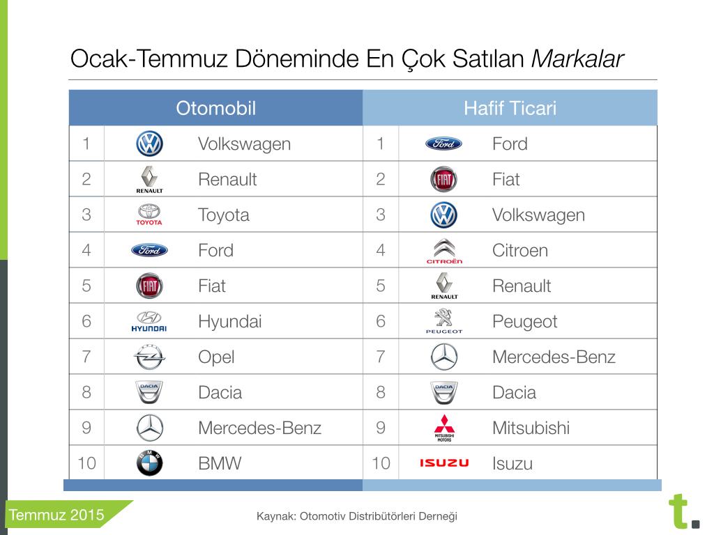 Ocak Temmuz 2015 en çok satılan sıfır arabalar, Tasitcom treport