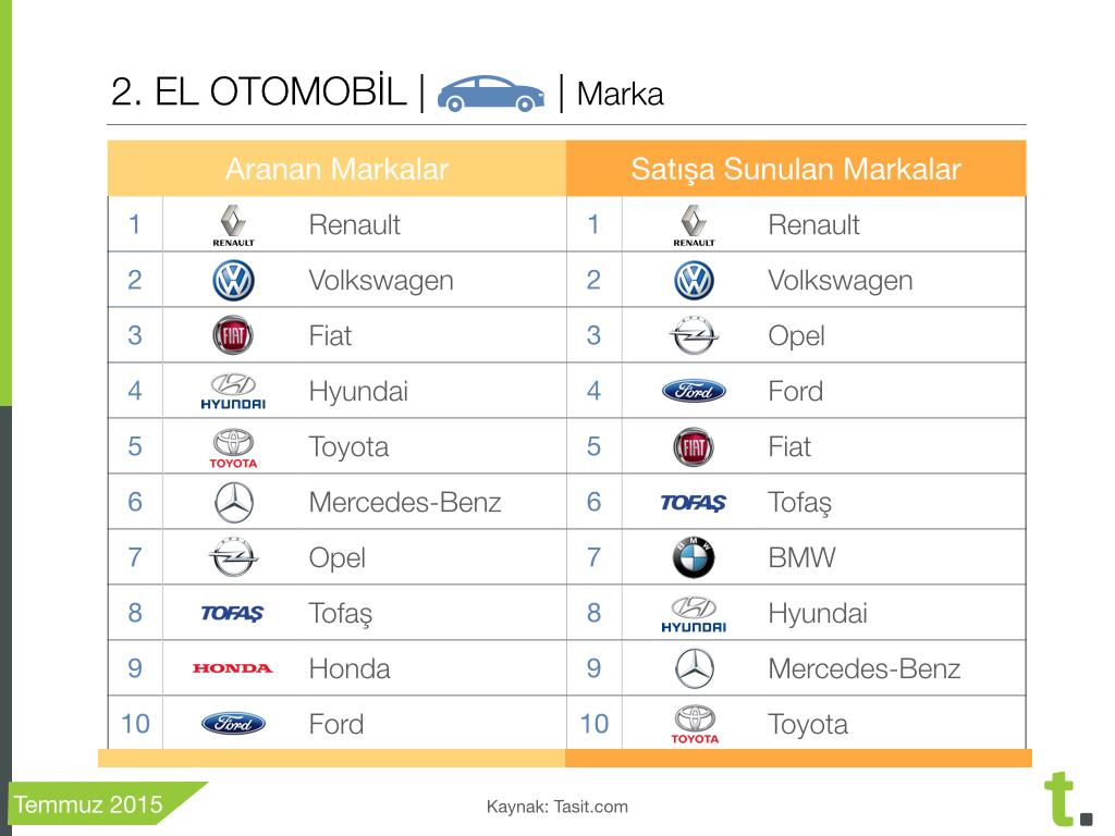 Ocak Temmuz en çok satan ikinci el arabalar
