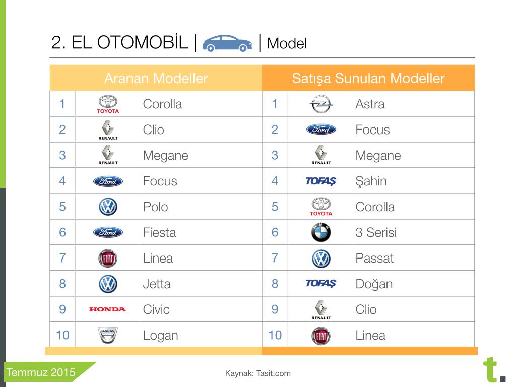 Ocak Temmuz en çok alınıp satılan ikinci el otomobil modelleri, treport,2015