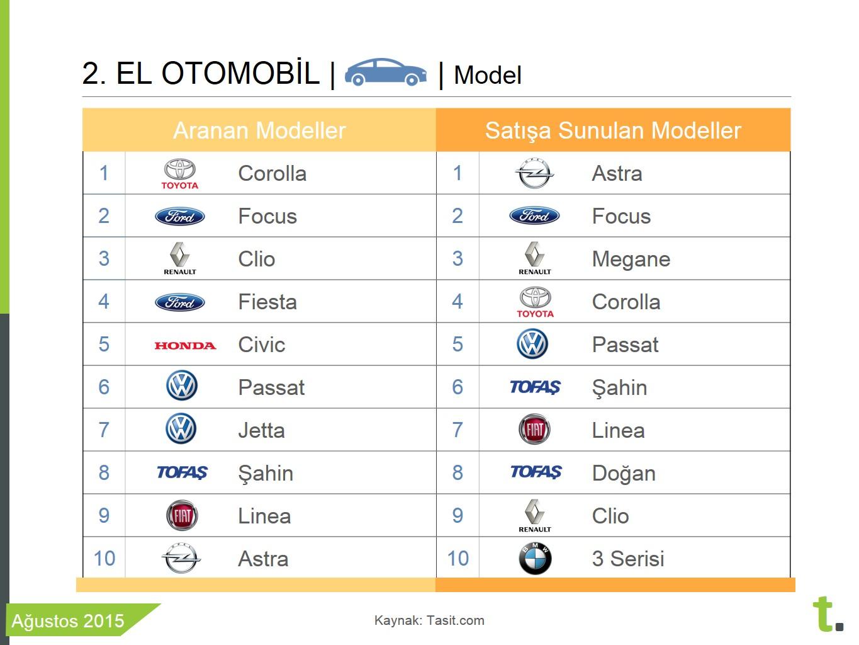 Ağustos 2015 ikinci elde en çok aranan ve satışa sunulan otomobil modelleri