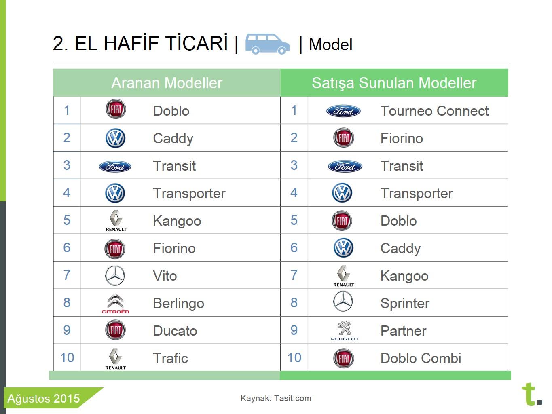 2015 Ağustos en çok aranan ve satışa sunulan ticari araç modelleri