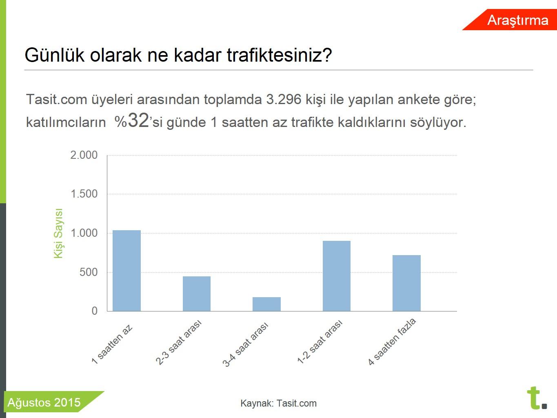 Tasit.com üyelerinin çoğu günün 1 saatten azını trafikte geçiriyor
