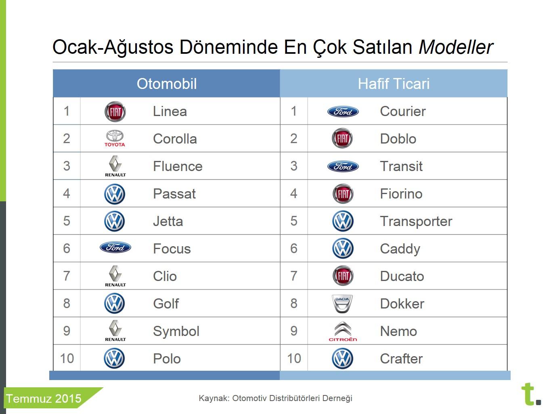 2015 Ocak- Ağustos döneminde en çok satılan sıfır otomobil modelleri