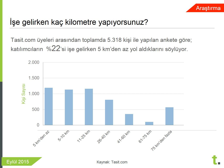 işe gelirken arabanızla kaç kilometre yapıyorsunuz anketi Tasit.com