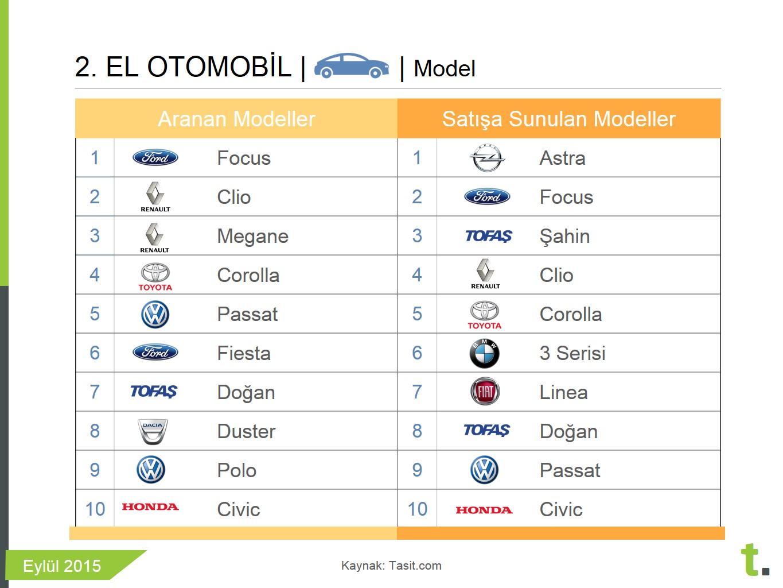 Eylül 2015 en popüler ikinci el araba model ve markaları