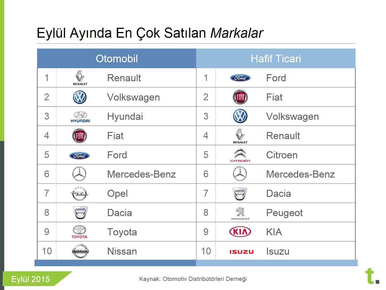 Eylül ayında en çok satılan sıfır otomobil markaları