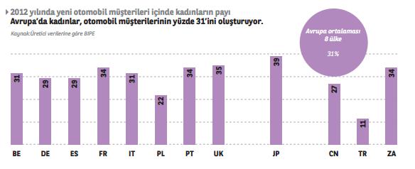 Avrupa'da kadınlar otomobil müşterilerinin %31'ini oluşturuyor.