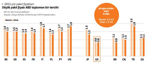Dünyada benzin ve dizel fiyatları