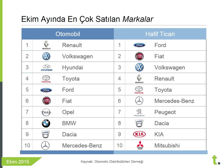 Ekim 2015 en çok satan otomobil markaları