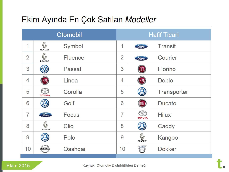 Ekim 2015 en çok satılan sıfır otomobil modelleri- Tasit.com
