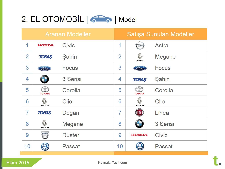 Ekim ayında en çok aranan ve satışa sunulan ikinci el otomobil modelleri