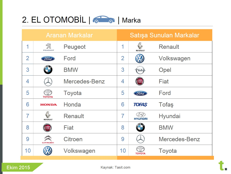 En çok aranan ve satışa sunulan ikinci el otomobil markaları