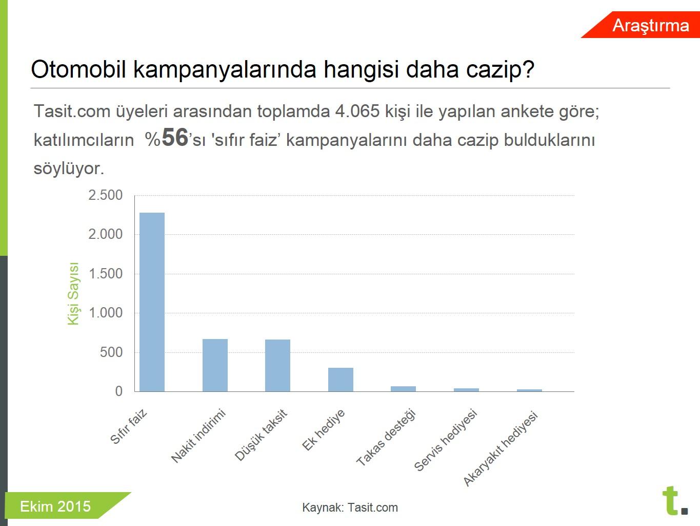 Sıfır otomobil kampanyalarında hangisi daha cazip anketi- Tasit.com