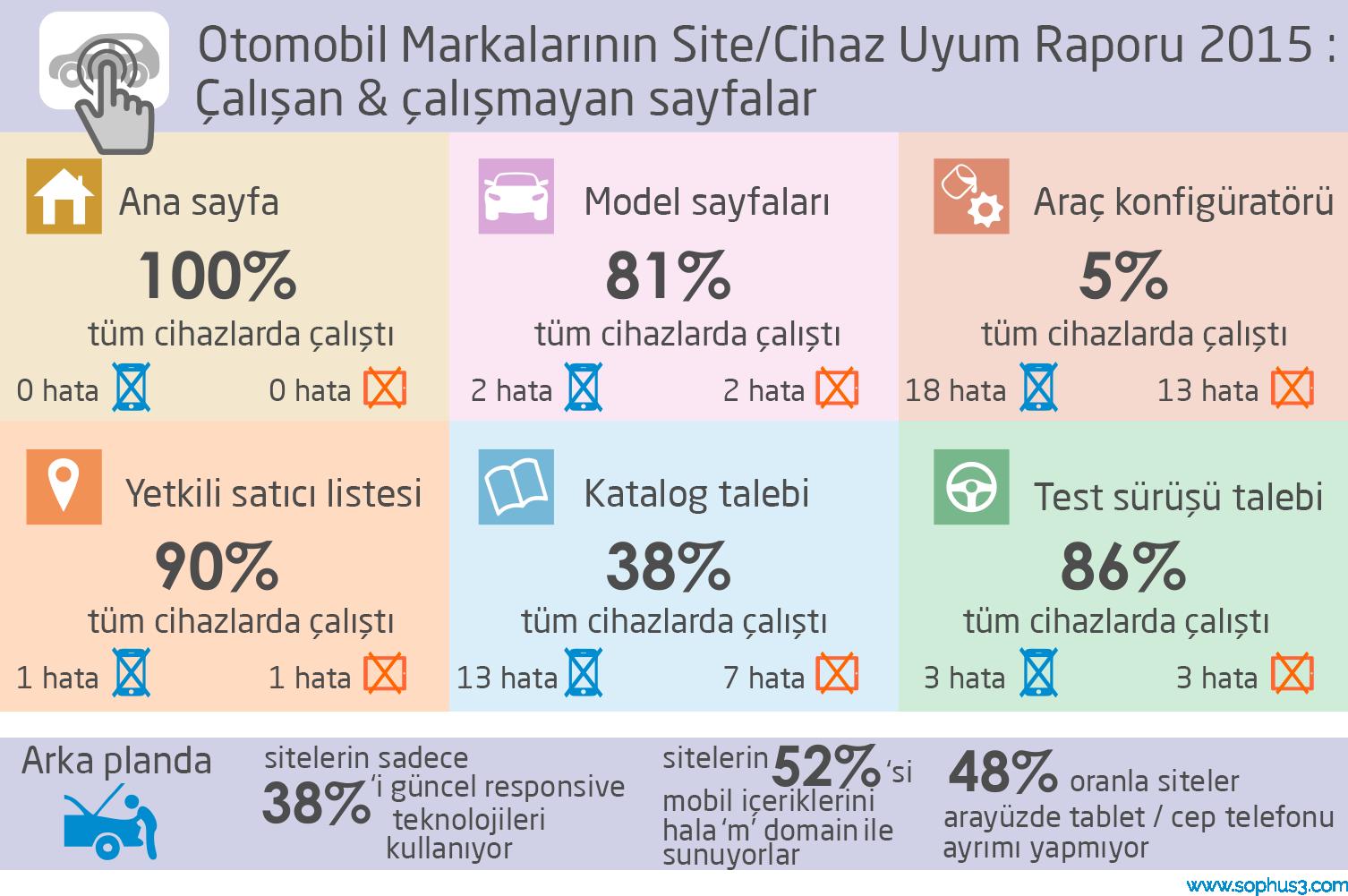 araba markalarının webssitesi cihaz uyum raporu