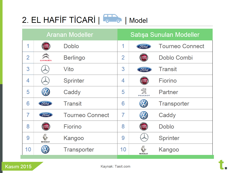 kasım 2015 en çok satan ikinci el hafif ticari araçlar