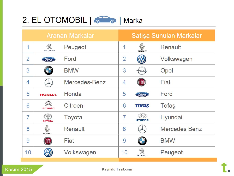 ikinci elde kasım ayında en popüler araba markaları